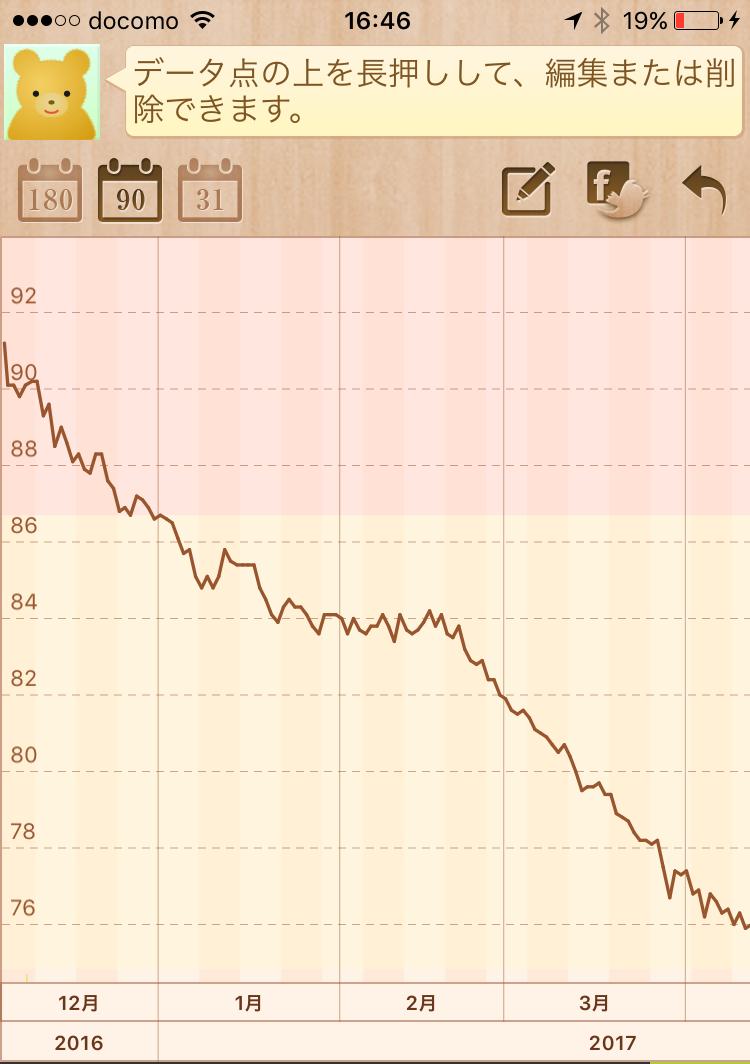 4ヶ月で15kgダイエットしたときの体重グラフ