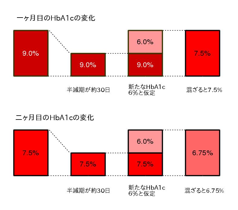 HbA1cの一ヶ月後と二ヶ月後の変化の概念図