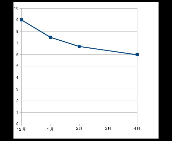 2016年12月から2017年4月のHbA1cの変動グラフ
