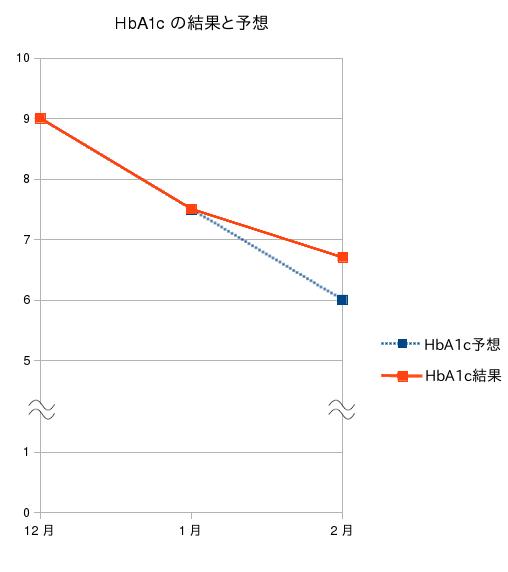 HbA1cの結果と予想