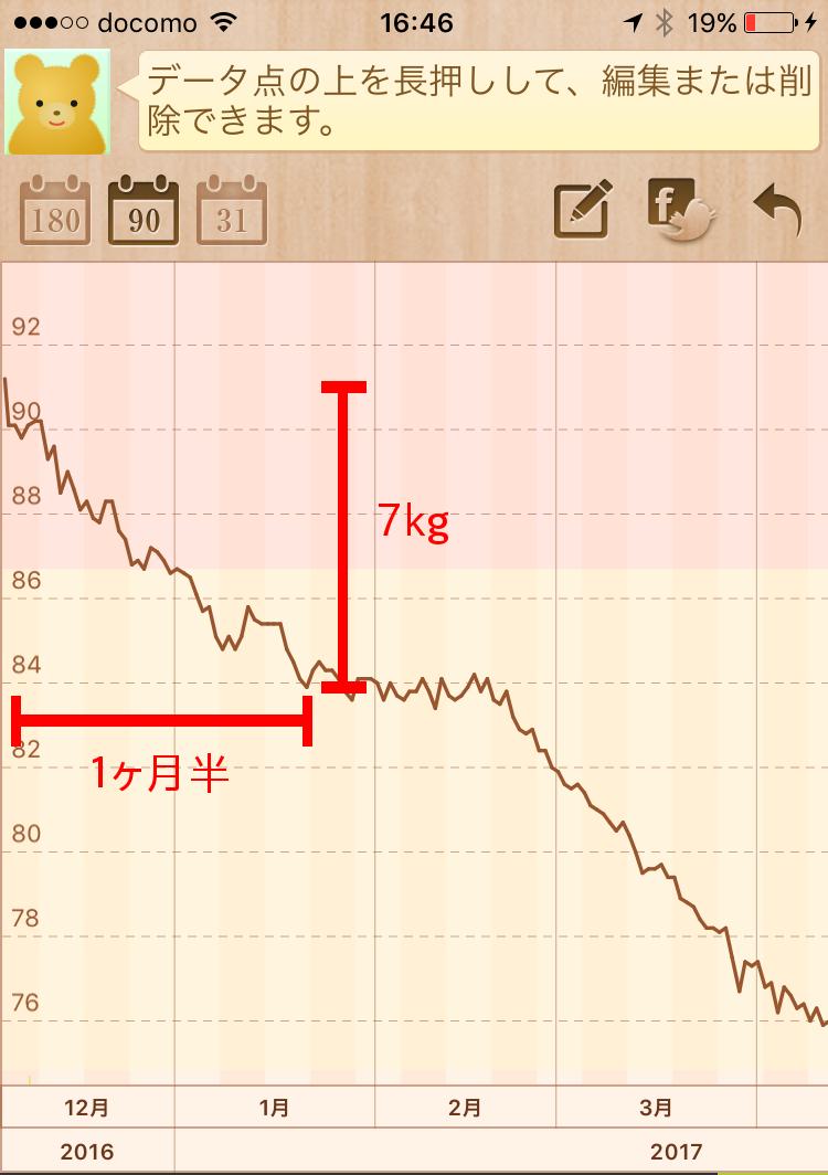 実際の私のダイエットのグラフー1ヶ月半で7kgダイエット