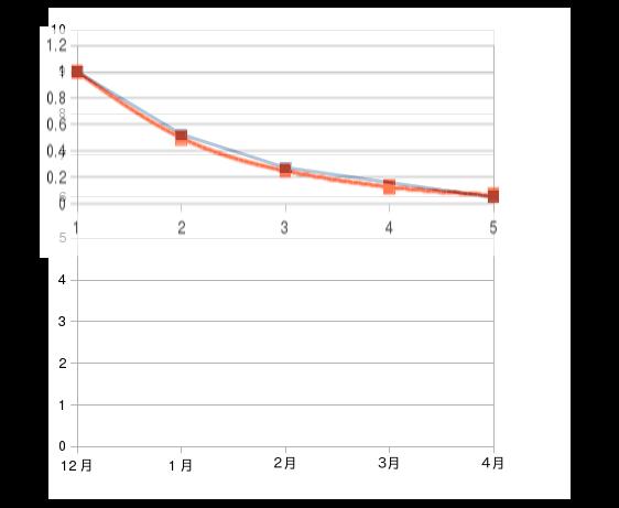 2016年12月から2017年4月のHbA1cの変動グラフ半減期を重ねる