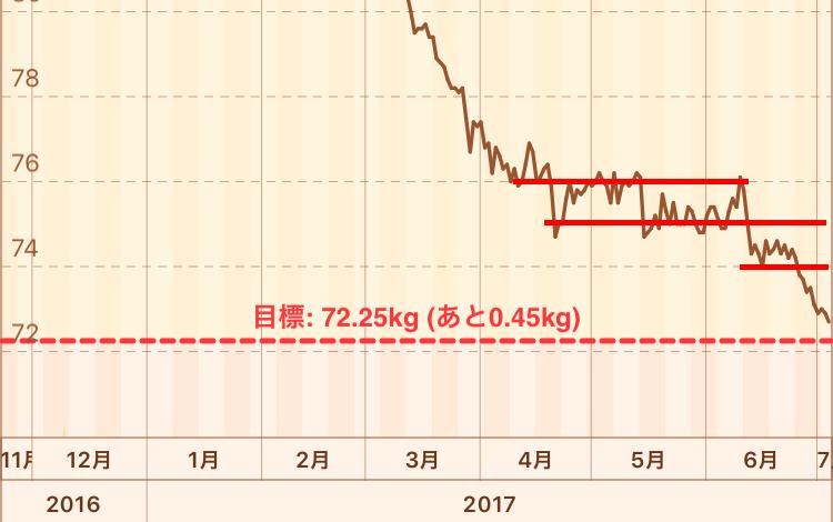 76kgと75kgと74kgの壁