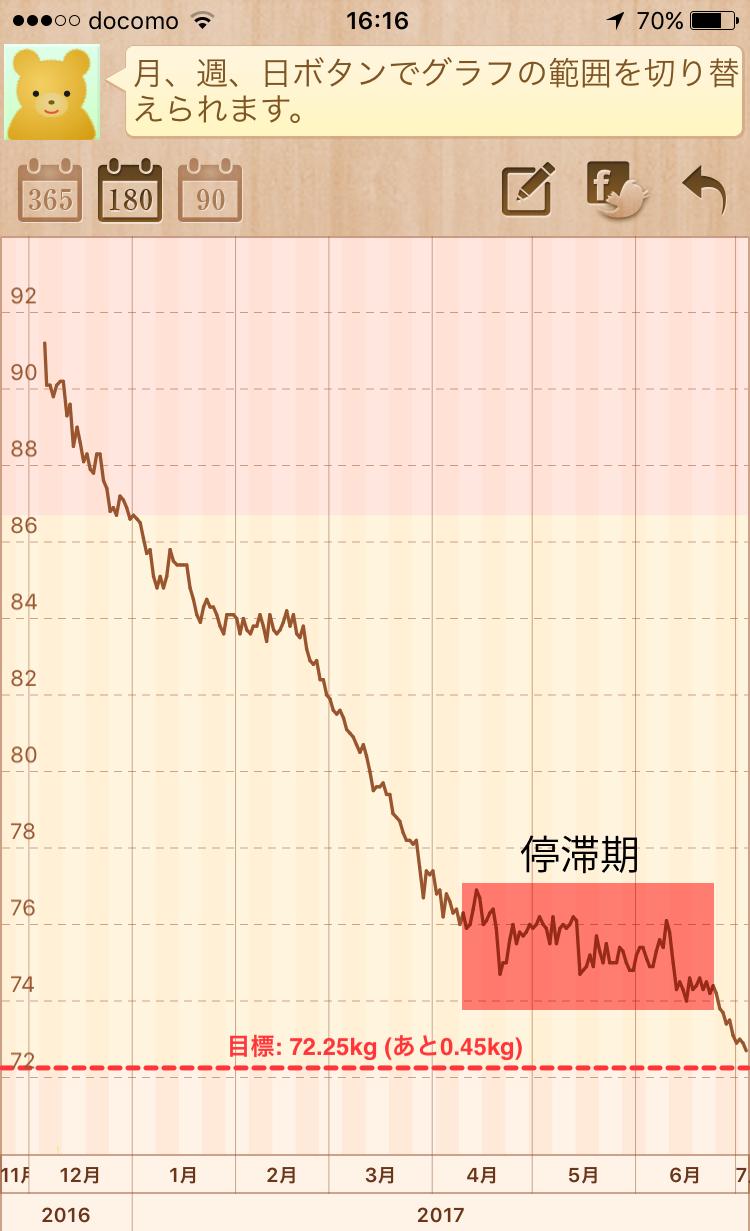 糖質制限ダイエット7ヶ月グラフ