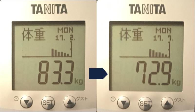 2017年2月から7月の体重